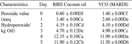 ココナッツオイル 加熱 酸化